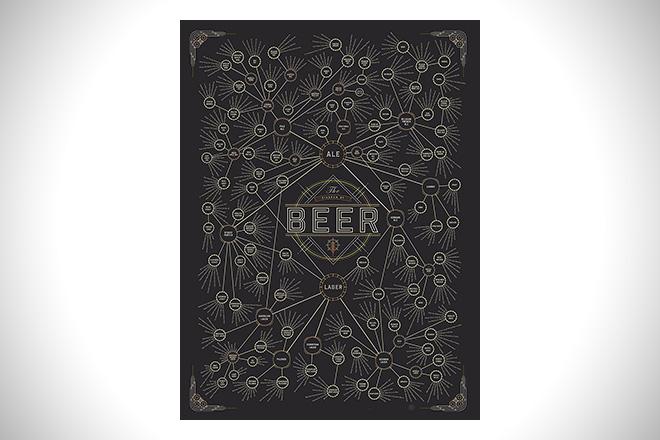 The Diagram of Beer Varieties Poster